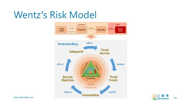 Wentz's Risk Model