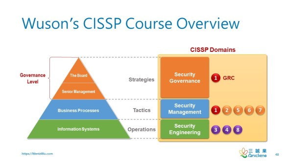 Wuson's CISSP Course Overview