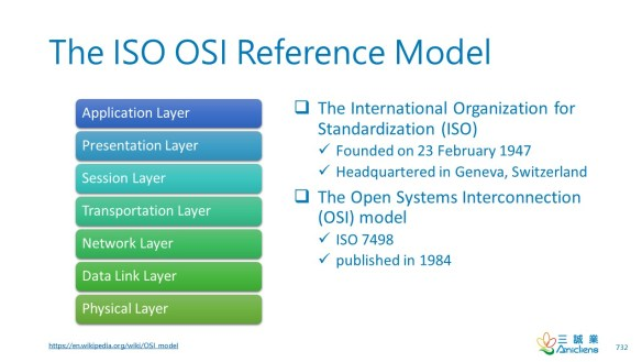 The ISO OSI Reference Model