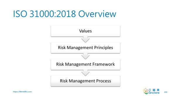ISO 31000_2018