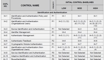 Security Control Baselines