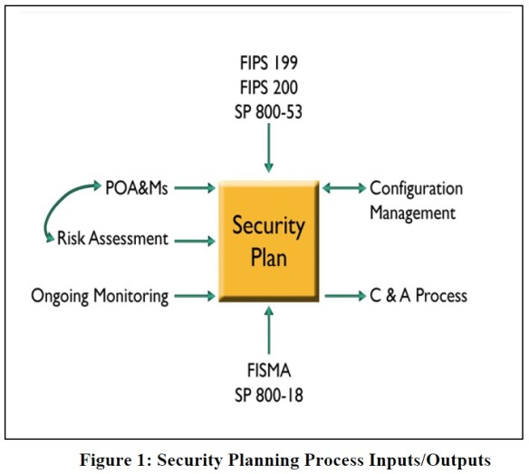 Security Planning Process