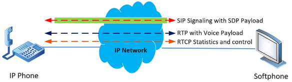 sip-rtp-rtcp-diagram