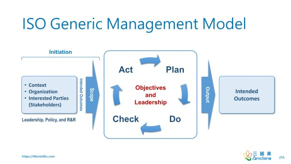 ISO Generic Management Model
