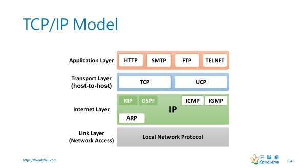 TCP_IP Model