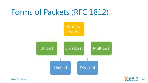 Forms of Packets (RFC 1812)