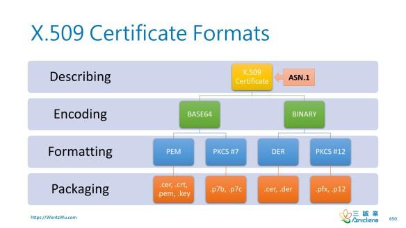 X.509 Certificate Formats