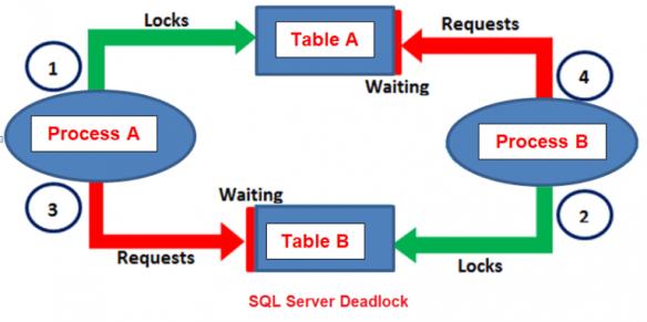 c-users-pranaya-pictures-sql-server-deadlock-exam-768x383-1