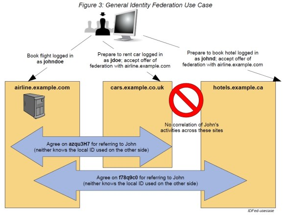 General Identity Federation Use Case