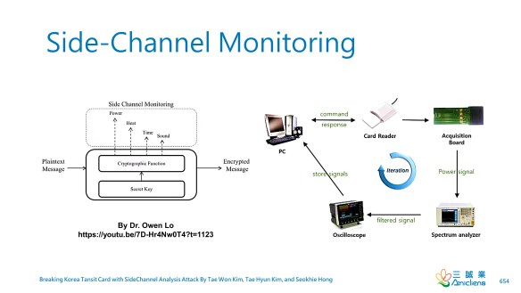 Side-Channel Monitoring