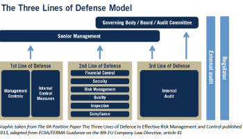 three-lines-defense-model