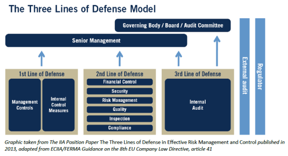 three-lines-defense-model