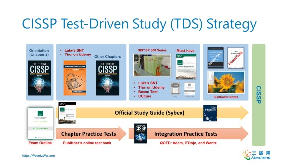 CISSP Test-Driven Study (TDS) Strategy