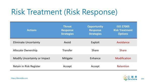 Risk Treatment (Risk Response)