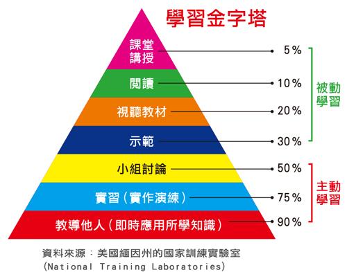學習金字塔(learning pyramid)