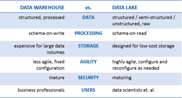 Data Lake vs Data Warehouse: Key Differences