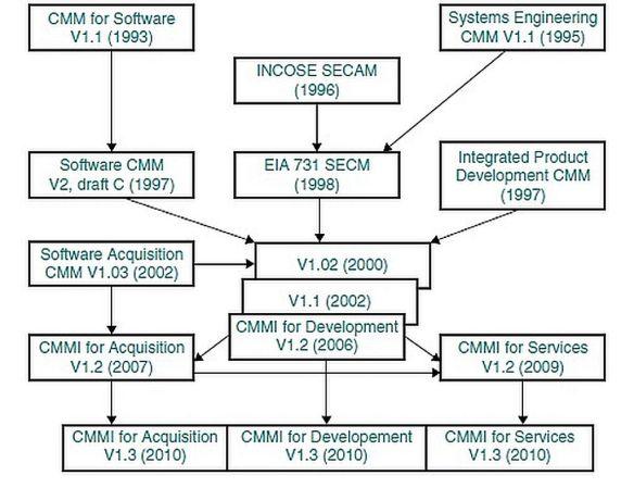 CMMI History
