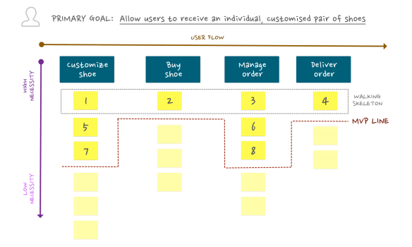 5 steps to building Minimum Viable Product with Story Mapping