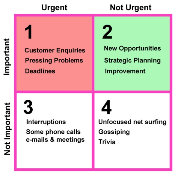 Important vs Urgent Matrix
