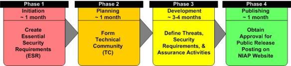 Proposed Protection Profile Development Process