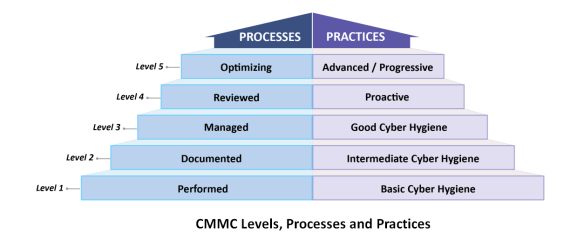 CMMC Levels, Processes, and Practices