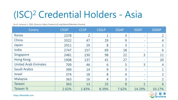 ISC2 Member Counts as of January 1, 2021