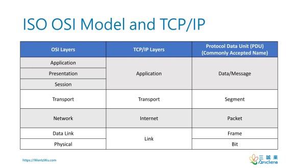 ISO OSI Model and TCP/IP