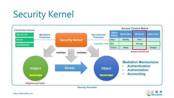 Security Kernel