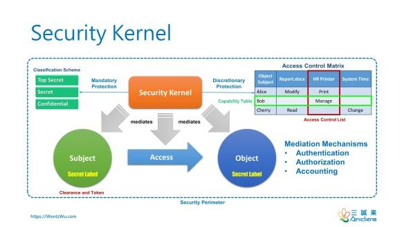 Security Kernel