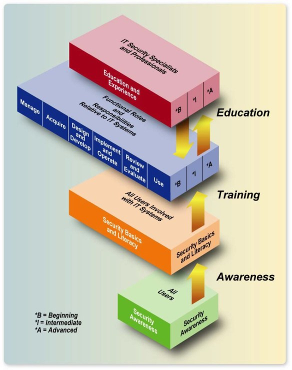 The IT Security Learning Continuum