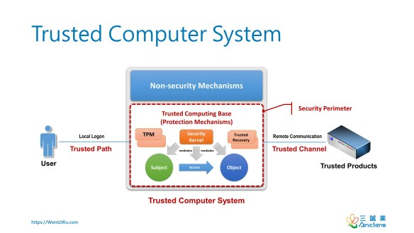Trusted Computer System