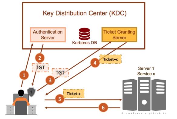 Authenticating using Kerberos