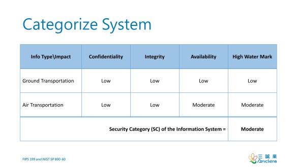 Categorize System