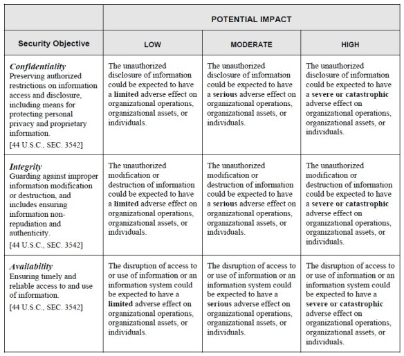 Potential Impact Definitions for Security Objectives