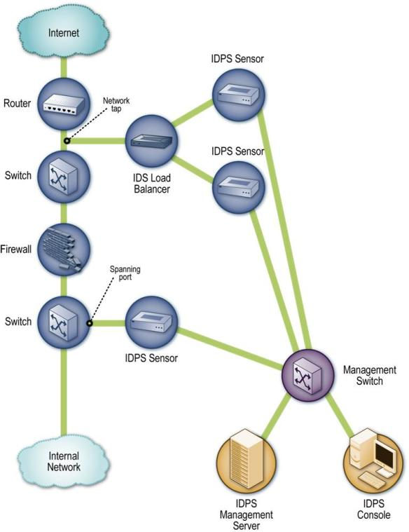 Passive Network-Based IDPS Sensor Architecture Example