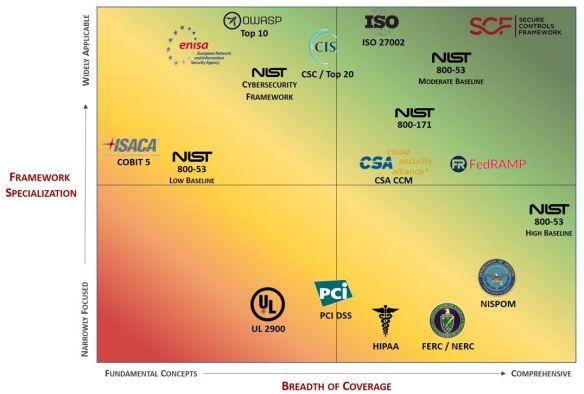Secure Controls Framework Coverage Heat Map
