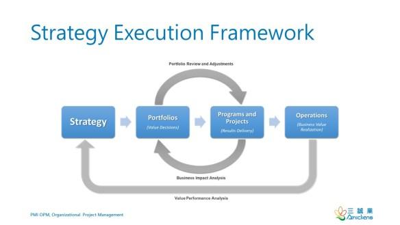 PMI OPM Strategy Execution Framework