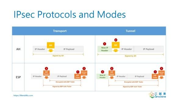 IPSec Protocols and Modes
