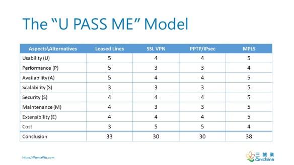 "The ""U PASS ME"" Model"