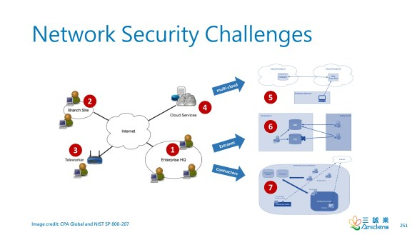 Network Security Challenges
