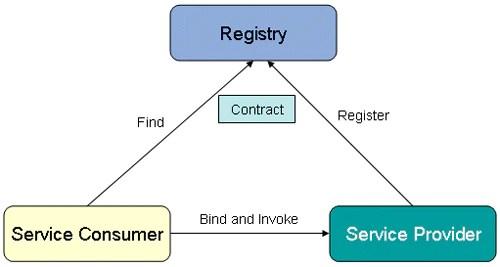 SOA's Find-Bind-Execute Paradigm