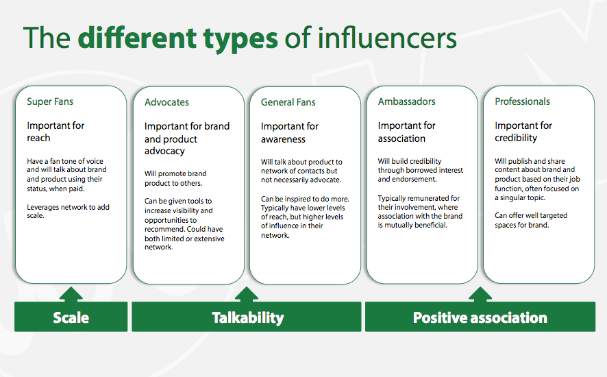 different types of social media influencers