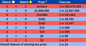 megamillions-cambios-tabla