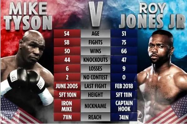 Two boxing legends return today: Mike Tyson vs. Roy Jones Jr.