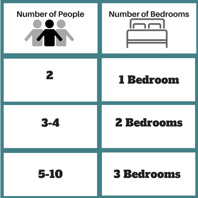 Chart People to Bedrooms