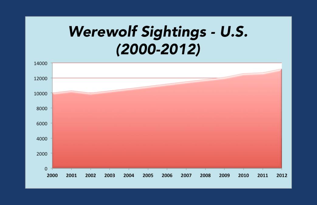 WereWatchers - WereWolf Sightings Down 30 - Stat