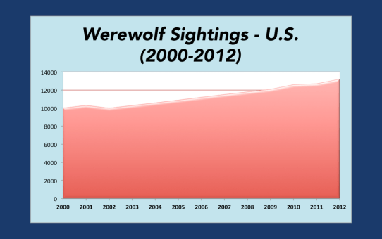 WereWatchers - WereWolf Sightings Down 30 - Stat