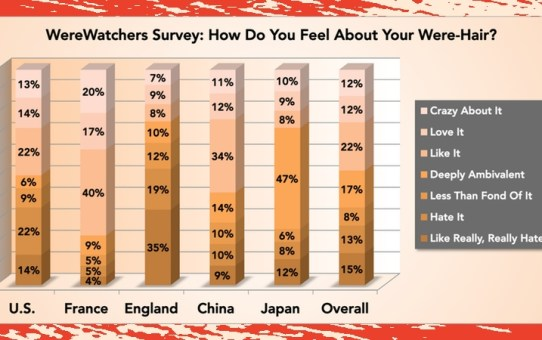 WereWatchers - Haircare - Survey Only 12 Percent Love Hair - Featured