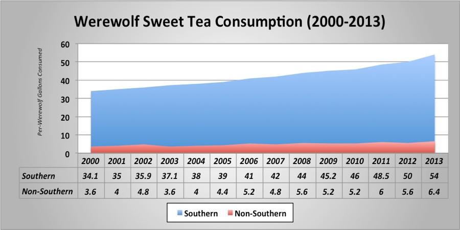 WereWatchers - News - Sweet Tea - FEATURED
