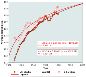 """Comparing the height of US citizens of African (""""US_blacks"""") and European (US_whites) origin, together with the recent rend lines."""